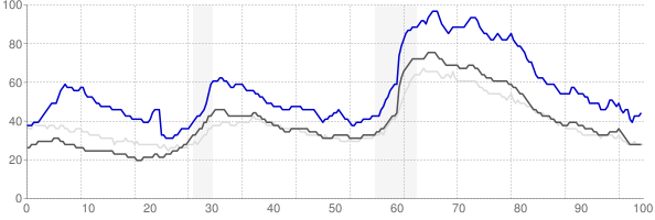 Rocky Mount, North Carolina monthly unemployment rate chart